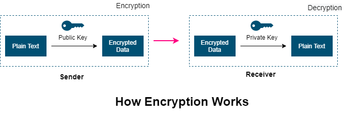 How encryption works
